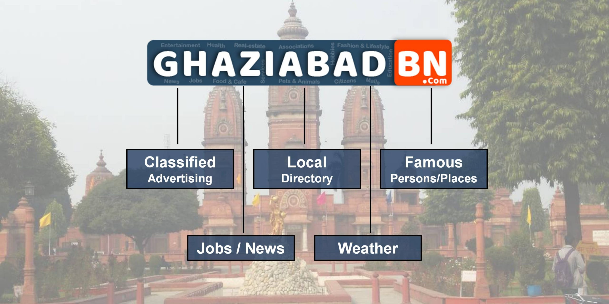 Ghaziabad City Portal Blog